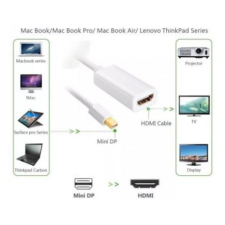 Convertidor Thunderbolt A Hdmi Adaptador Para Mac Convertidor para Computadora MAC a HDMI